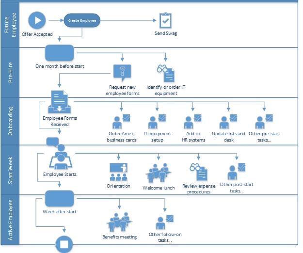 Cloud User Management - Online Process