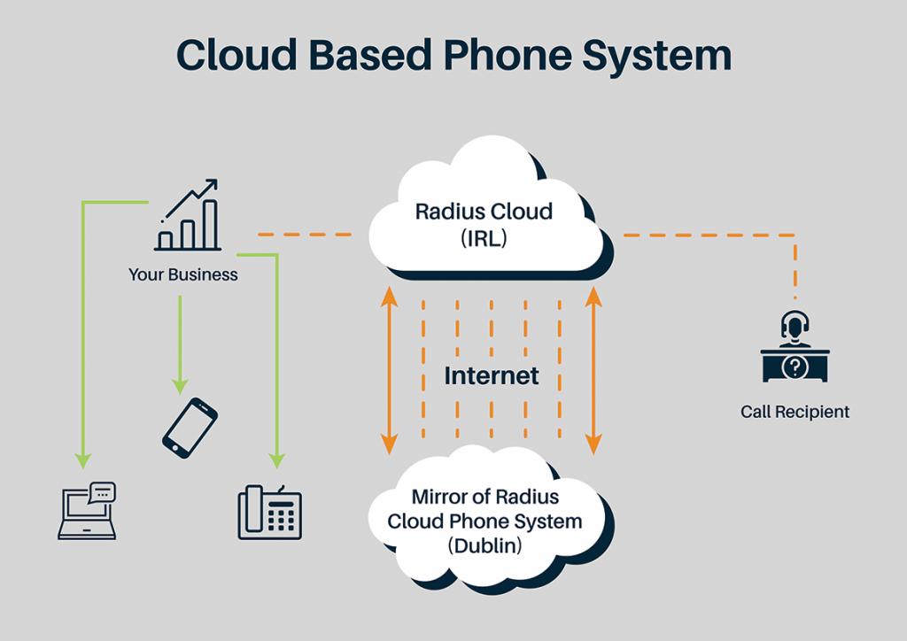 Cloud Phone System - Radius Technologies Waterford